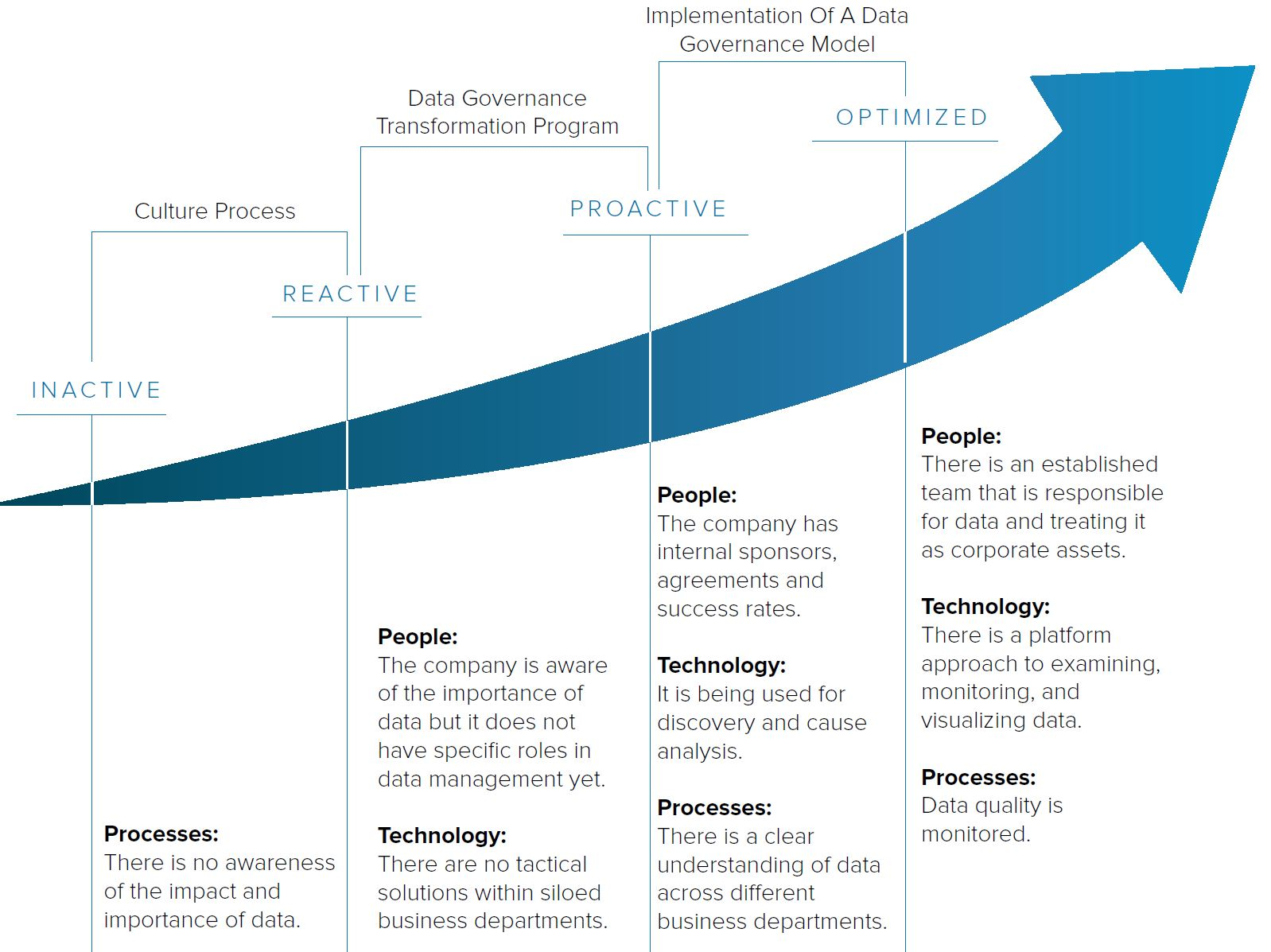 Data and Analytics Maturity Curve